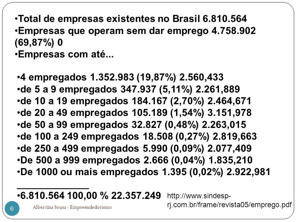 6 Total de empresas existentes no Brasil 6.810.564 Empresas que operam sem dar emprego 4.758.902 (69,87%) 0 Empresas com até... 4 empregados 1.352.983