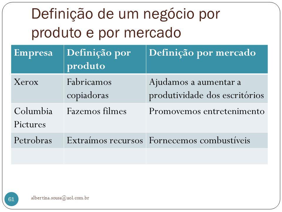 Definição de um negócio por produto e por mercado EmpresaDefinição por produto Definição por mercado XeroxFabricamos copiadoras Ajudamos a aumentar a