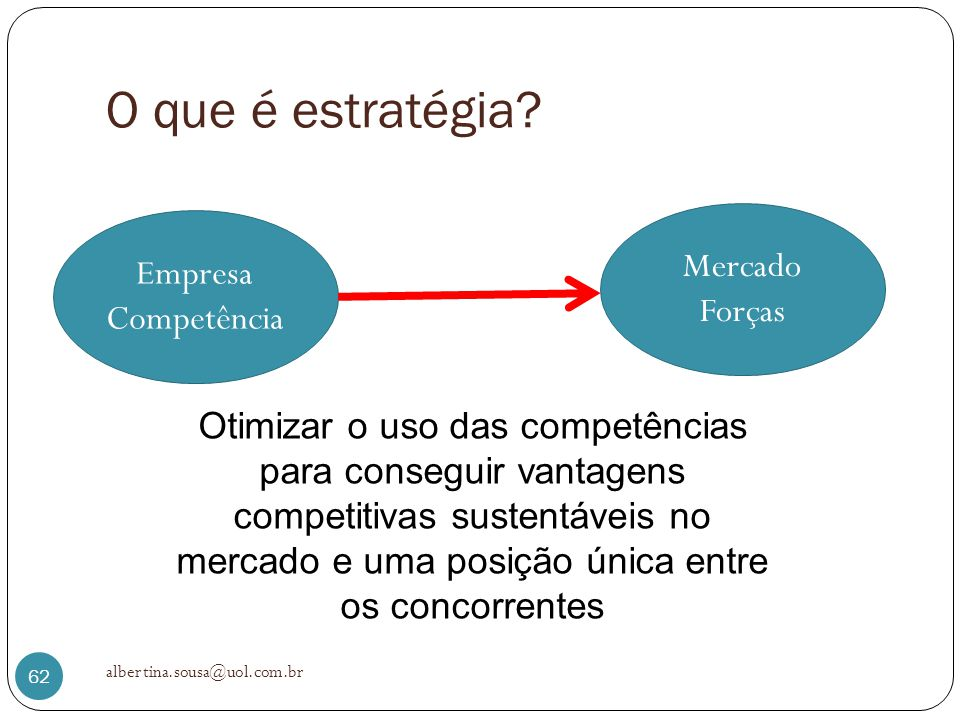 O que é estratégia? albertina.sousa@uol.com.br 62 Empresa Competência Mercado Forças Otimizar o uso das competências para conseguir vantagens competit