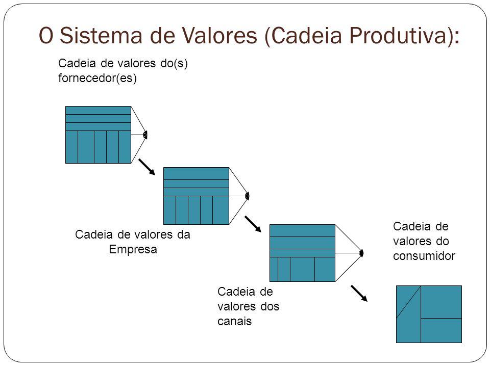 O Sistema de Valores (Cadeia Produtiva): Cadeia de valores do(s) fornecedor(es) Cadeia de valores da Empresa Cadeia de valores dos canais Cadeia de va