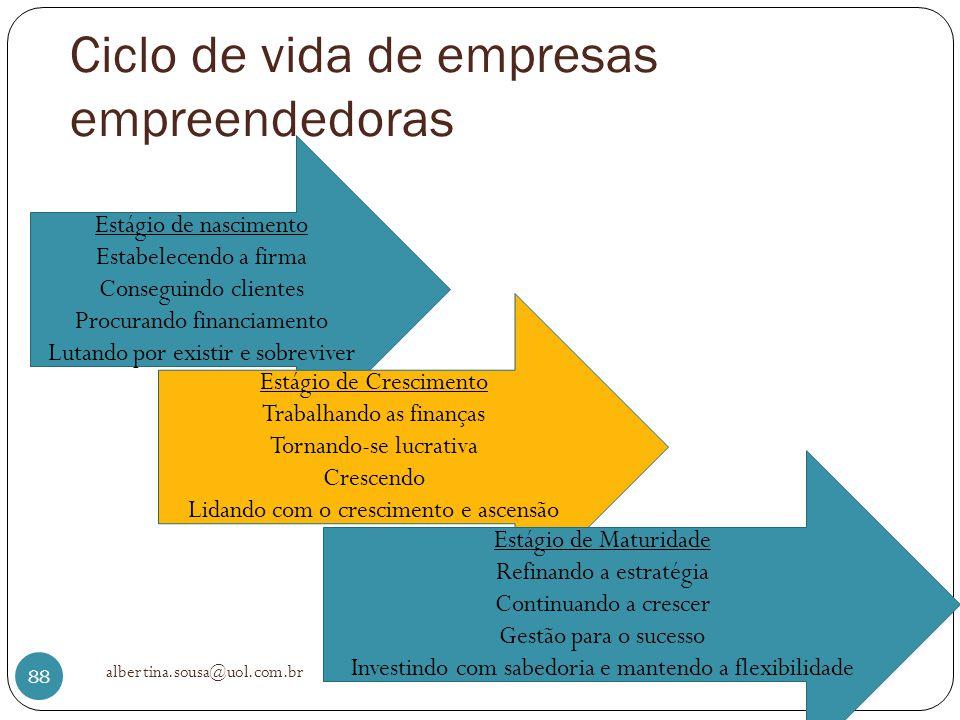 Ciclo de vida de empresas empreendedoras albertina.sousa@uol.com.br 88 Estágio de nascimento Estabelecendo a firma Conseguindo clientes Procurando fin