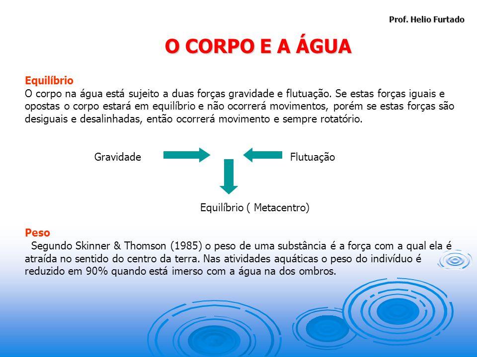 Prof.Helio Furtado Equilíbrio O corpo na água está sujeito a duas forças gravidade e flutuação.