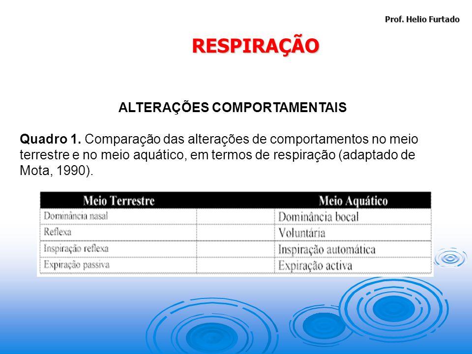Prof.Helio Furtado RESPIRAÇÃO ALTERAÇÕES COMPORTAMENTAIS Quadro 1.