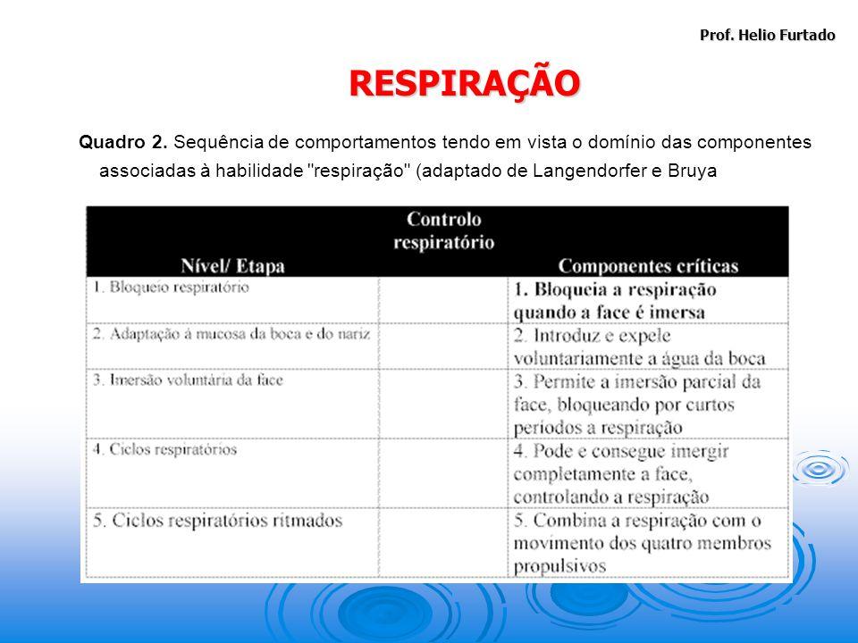 Prof.Helio Furtado RESPIRAÇÃO Quadro 2.