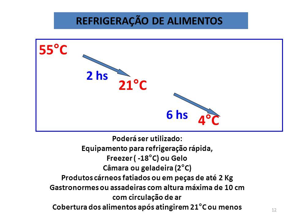REFRIGERAÇÃO DE ALIMENTOS 55°C 21°C 4°C 2 hs 6 hs Poderá ser utilizado: Equipamento para refrigeração rápida, Freezer ( -18°C) ou Gelo Câmara ou gelad