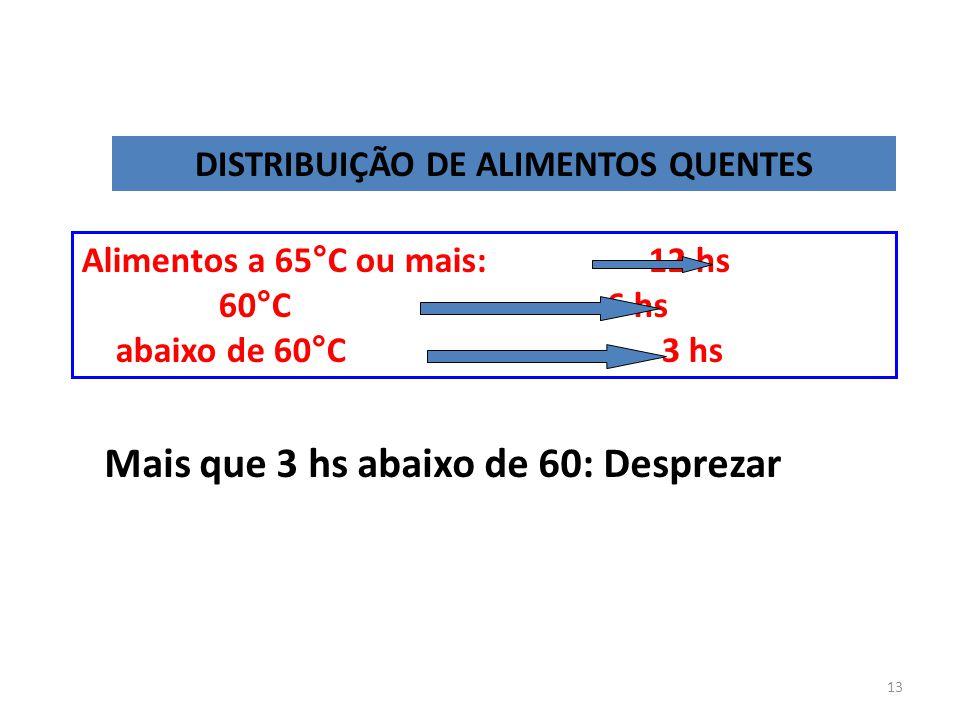DISTRIBUIÇÃO DE ALIMENTOS QUENTES Alimentos a 65°C ou mais: 12 hs 60°C 6 hs abaixo de 60°C 3 hs Mais que 3 hs abaixo de 60: Desprezar 13