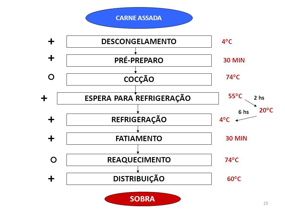 CARNE ASSADA DESCONGELAMENTO PRÉ-PREPARO COCÇÃO ESPERA PARA REFRIGERAÇÃO REFRIGERAÇÃO SOBRA FATIAMENTO REAQUECIMENTO 4°C 30 MIN 74°C 55°C 20°C 4°C 74°