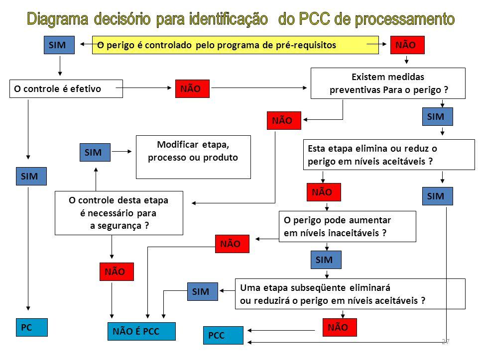 O perigo é controlado pelo programa de pré-requisitosSIM O controle é efetivo SIM PC NÃO Existem medidas preventivas Para o perigo ? O controle desta