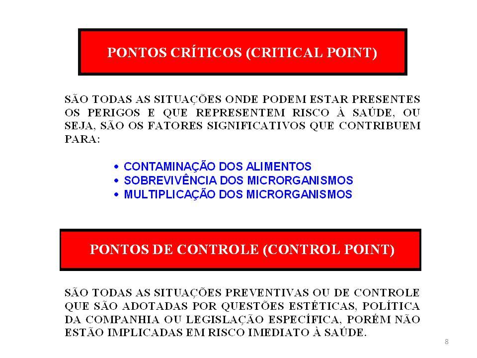 Qualquer ponto, etapa ou procedimento, no qual se aplicam medidas preventivas (de controle) para manter um perigo significativo sob controle, com objetivo de eliminar, prevenir ou reduzir os riscos à saúde do consumidor PCC PONTO CRÍTICO DE CONTROLE (CRITICAL CONTROL POINT) 9