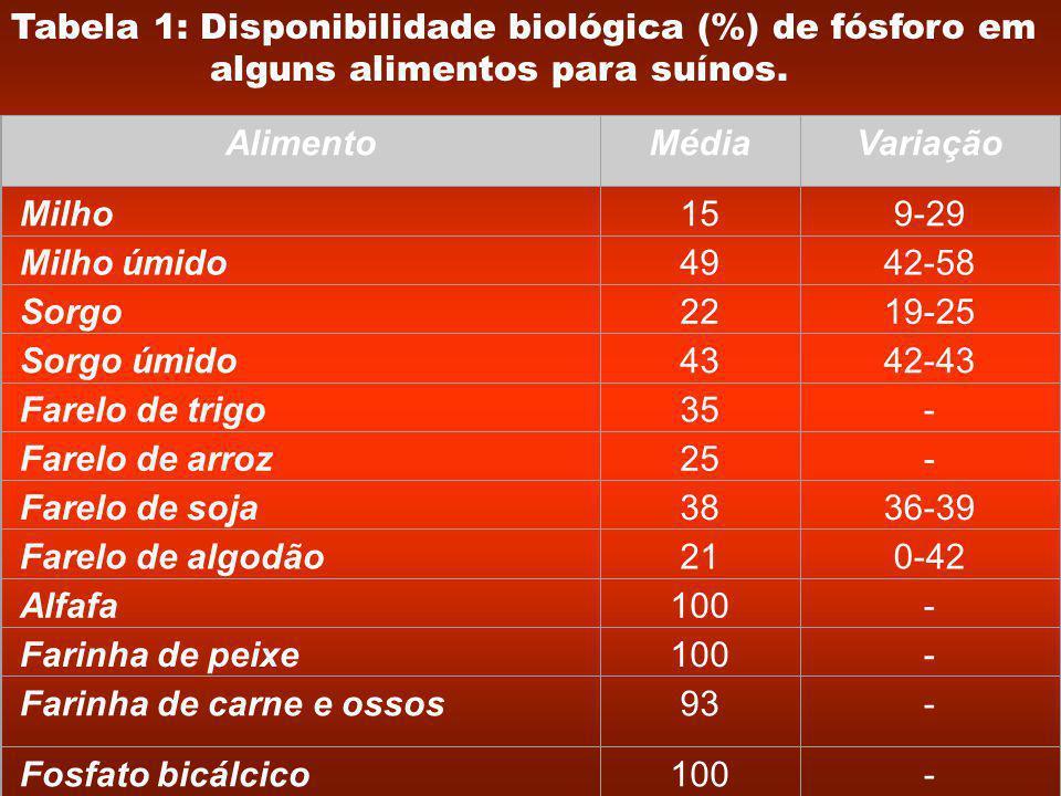 Tabela 1: Disponibilidade biológica (%) de fósforo em alguns alimentos para suínos.