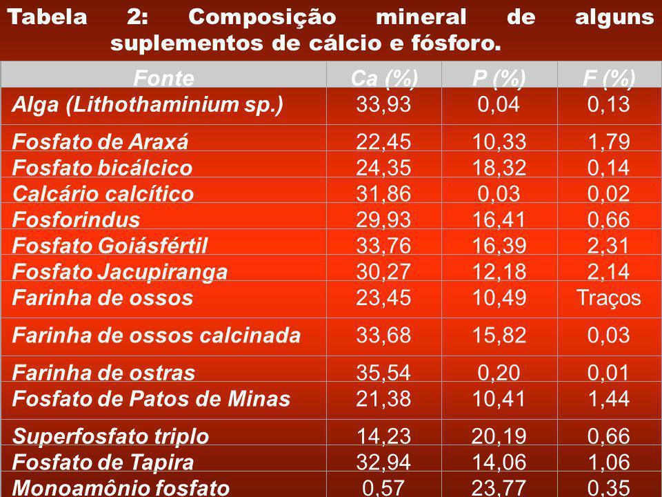 FonteCa (%)P (%)F (%) Alga (Lithothaminium sp.)33,930,040,13 Fosfato de Araxá22,4510,331,79 Fosfato bicálcico24,3518,320,14 Calcário calcítico31,860,030,02 Fosforindus29,9316,410,66 Fosfato Goiásfértil33,7616,392,31 Fosfato Jacupiranga30,2712,182,14 Farinha de ossos23,4510,49Traços Farinha de ossos calcinada33,6815,820,03 Farinha de ostras35,540,200,01 Fosfato de Patos de Minas21,3810,411,44 Superfosfato triplo14,2320,190,66 Fosfato de Tapira32,9414,061,06 Monoamônio fosfato0,5723,770,35 Tabela 2: Composição mineral de alguns suplementos de cálcio e fósforo.