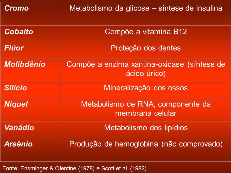 CromoMetabolismo da glicose – síntese de insulina CobaltoCompõe a vitamina B12 FlúorProteção dos dentes MolibdênioCompõe a enzima xantina-oxidase (síntese de ácido úrico) SilícioMineralização dos ossos NíquelMetabolismo de RNA, componente da membrana celular VanádioMetabolismo dos lipídios ArsênioProdução de hemoglobina (não comprovado) Fonte: Ensminger & Olentine (1978) e Scott et al.