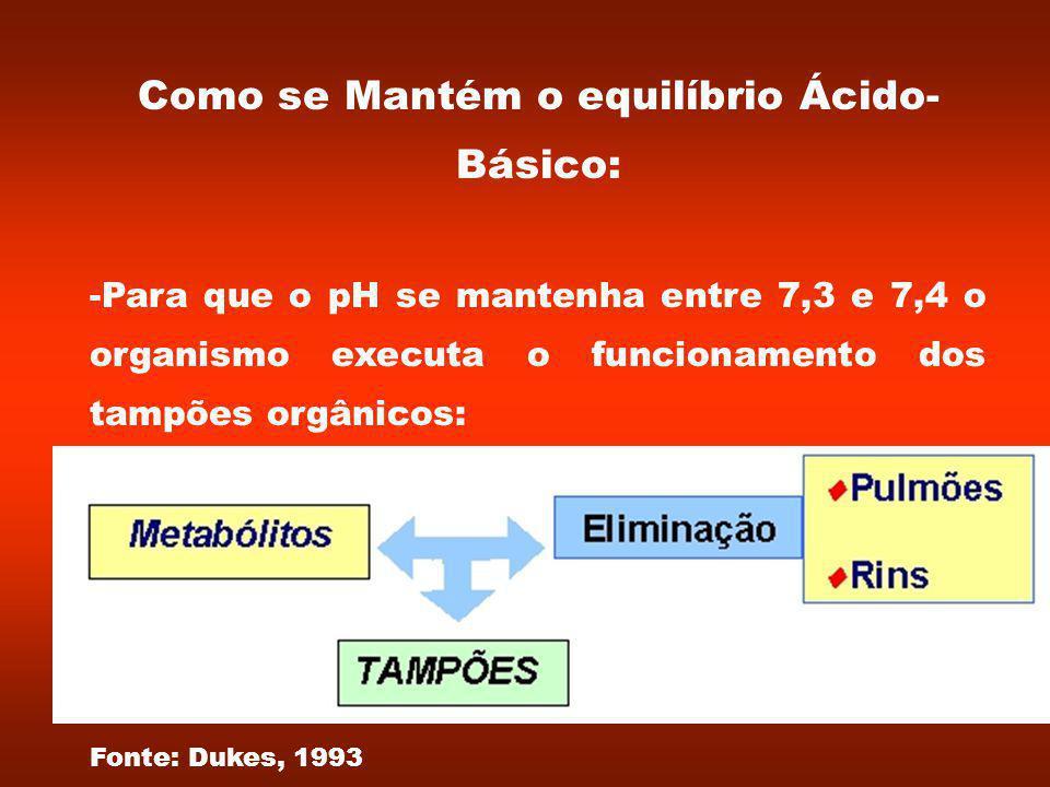 Como se Mantém o equilíbrio Ácido- Básico: -Para que o pH se mantenha entre 7,3 e 7,4 o organismo executa o funcionamento dos tampões orgânicos: Fonte: Dukes, 1993