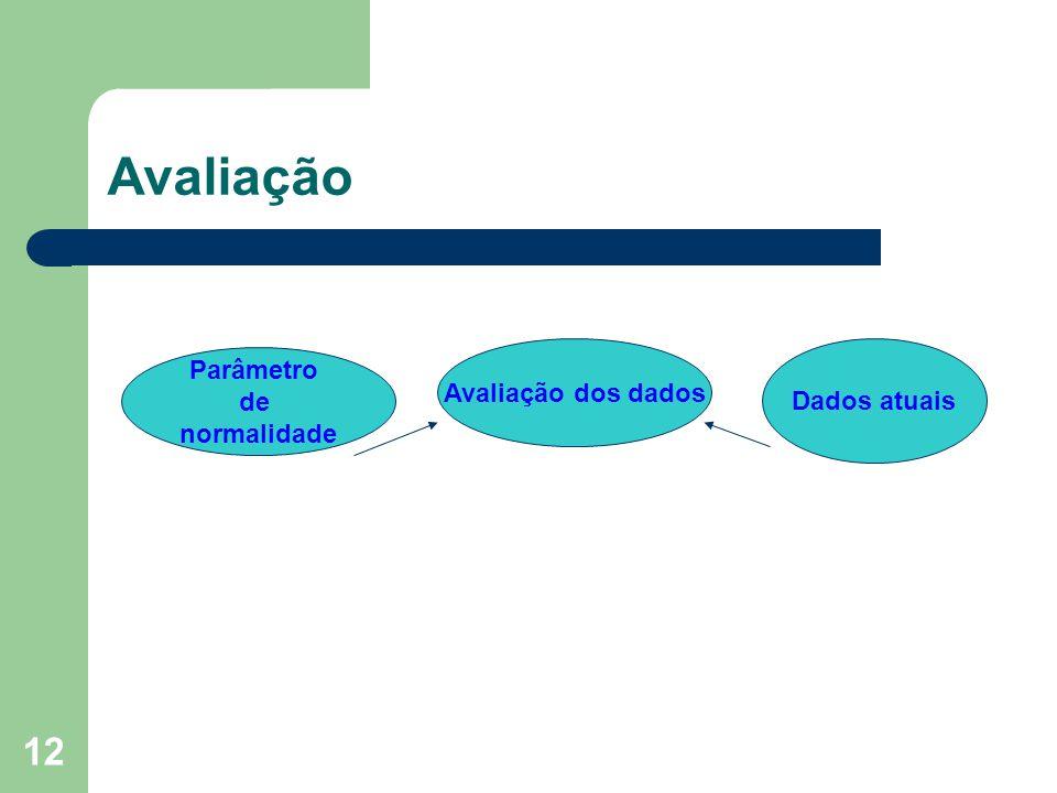 12 Avaliação Avaliação dos dados Dados atuais Parâmetro de normalidade