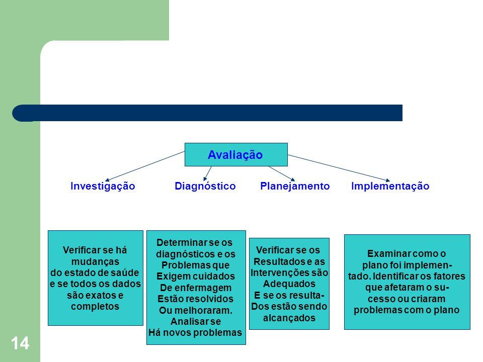 14 Investigação Diagnóstico Planejamento Implementação Avaliação Verificar se há mudanças do estado de saúde e se todos os dados são exatos e completo