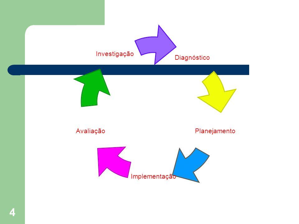15 O processo é interdependente Investigação Diagnóstico Planejamento Implementação Avaliação