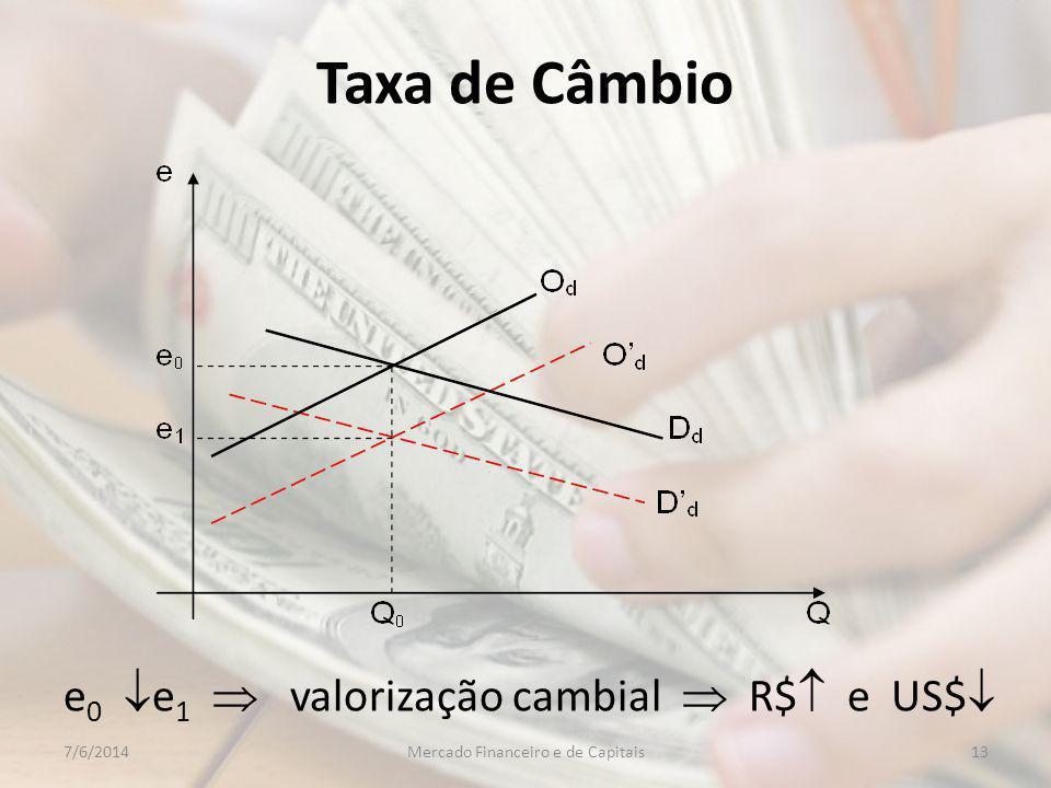 Taxa de Câmbio e 0 e 1 valorização cambial R$ e US$ 137/6/2014Mercado Financeiro e de Capitais