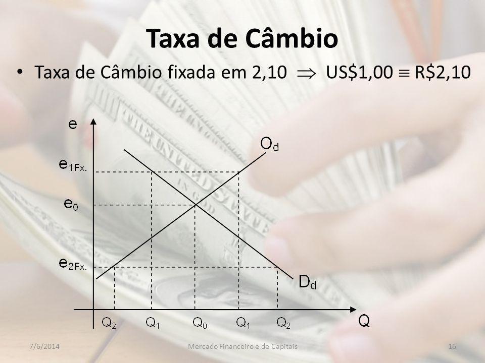 Taxa de Câmbio Taxa de Câmbio fixada em 2,10 US$1,00 R$2,10 167/6/2014Mercado Financeiro e de Capitais