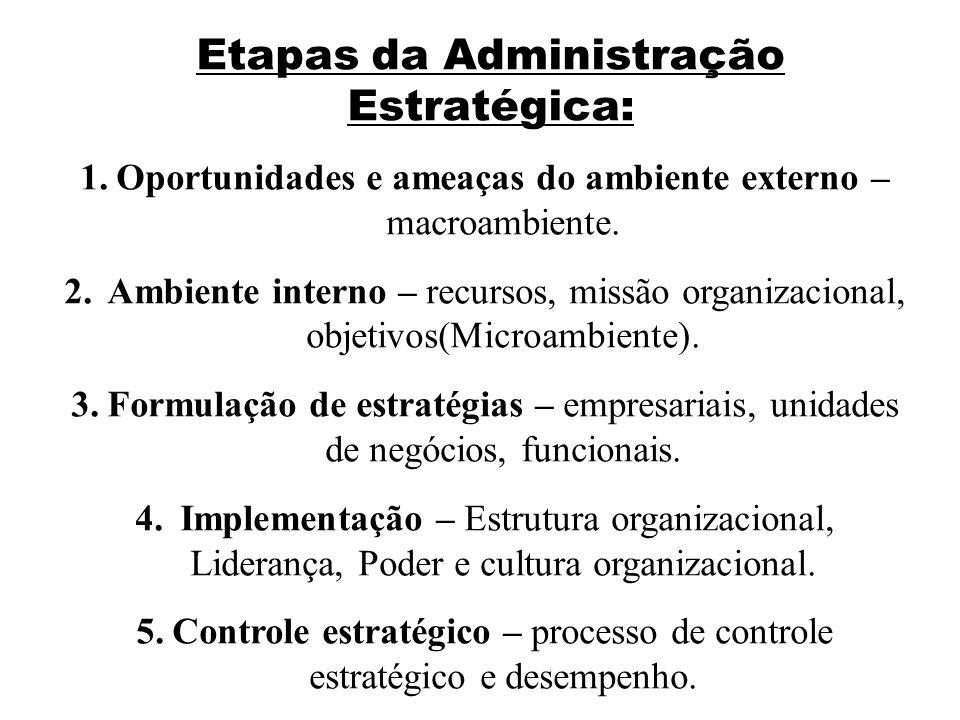 Etapas da Administração Estratégica: 1.Oportunidades e ameaças do ambiente externo – macroambiente. 2. Ambiente interno – recursos, missão organizacio