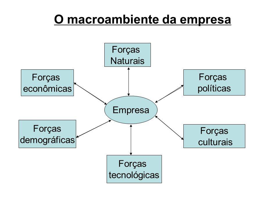 O macroambiente da empresa Empresa Forças econômicas Forças Naturais Forças demográficas Forças tecnológicas Forças culturais Forças políticas