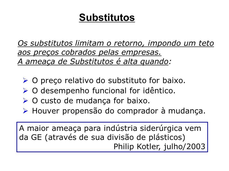 Os substitutos limitam o retorno, impondo um teto aos preços cobrados pelas empresas. A ameaça de Substitutos é alta quando: O preço relativo do subst