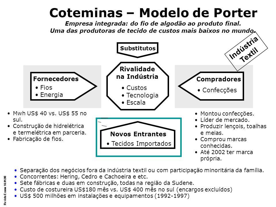 Coteminas – Modelo de Porter Empresa integrada: do fio de algodão ao produto final. Uma das produtoras de tecido de custos mais baixos no mundo. Subst