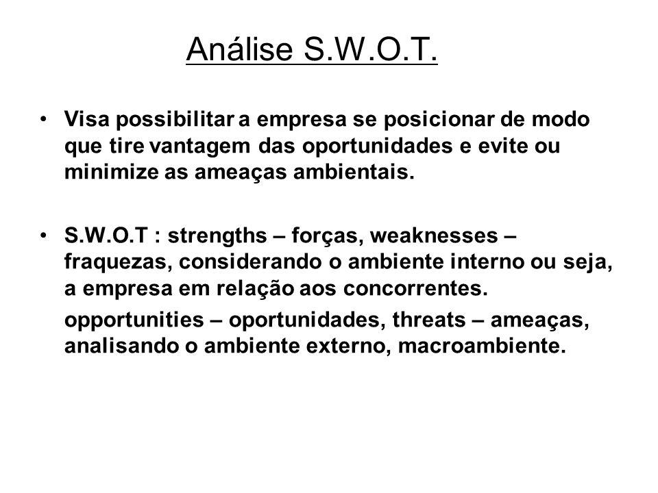 Análise S.W.O.T. Visa possibilitar a empresa se posicionar de modo que tire vantagem das oportunidades e evite ou minimize as ameaças ambientais. S.W.
