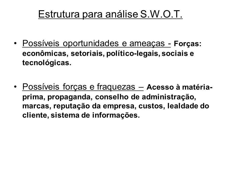 Estrutura para análise S.W.O.T. Possíveis oportunidades e ameaças - Forças: econômicas, setoriais, político-legais, sociais e tecnológicas. Possíveis