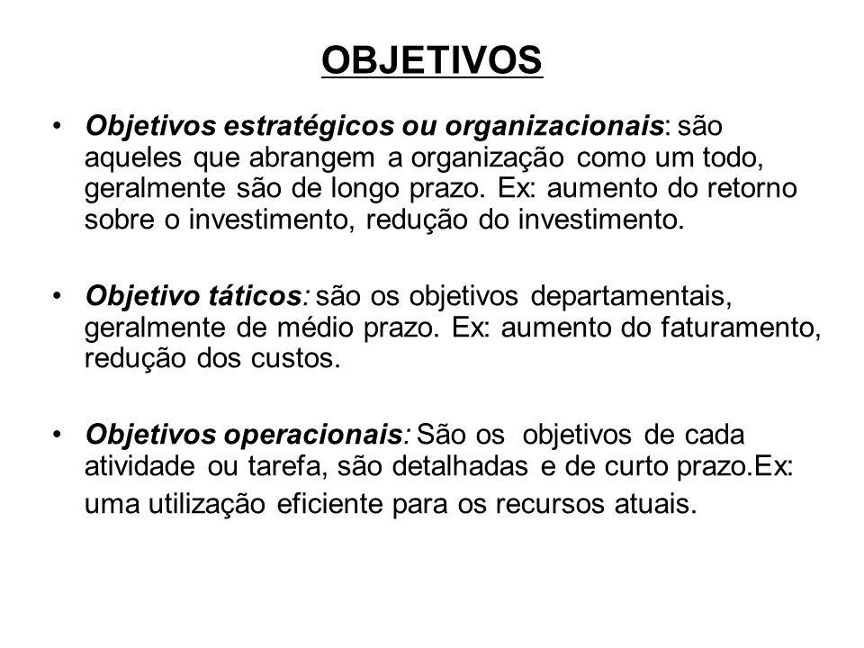 OBJETIVOS Objetivos estratégicos ou organizacionais: são aqueles que abrangem a organização como um todo, geralmente são de longo prazo. Ex: aumento d
