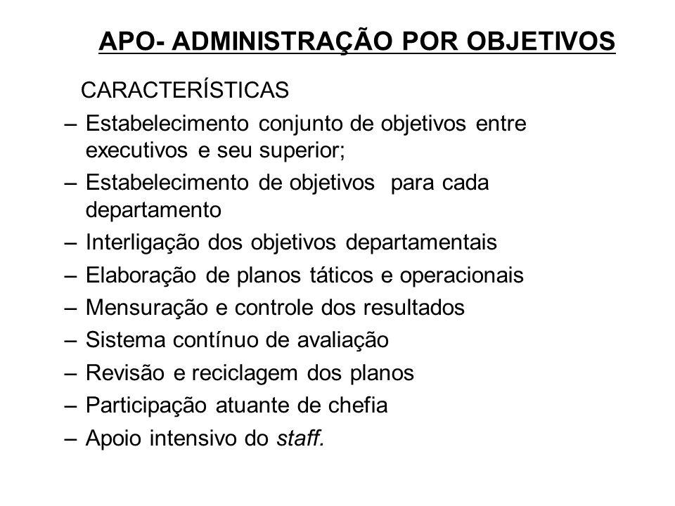 APO- ADMINISTRAÇÃO POR OBJETIVOS CARACTERÍSTICAS –Estabelecimento conjunto de objetivos entre executivos e seu superior; –Estabelecimento de objetivos
