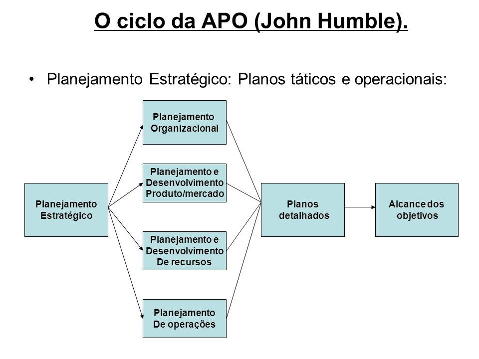 O ciclo da APO (John Humble). Planejamento Estratégico: Planos táticos e operacionais: Planejamento Estratégico Planejamento Organizacional Planejamen