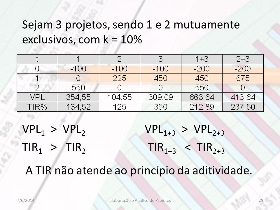 Sejam 3 projetos, sendo 1 e 2 mutuamente exclusivos, com k = 10% VPL 1 > VPL 2 VPL 1+3 > VPL 2+3 TIR 1 > TIR 2 TIR 1+3 < TIR 2+3 A TIR não atende ao p