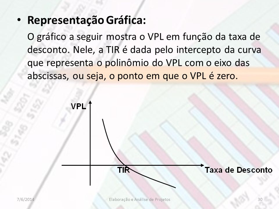 Representação Gráfica: O gráfico a seguir mostra o VPL em função da taxa de desconto. Nele, a TIR é dada pelo intercepto da curva que representa o pol