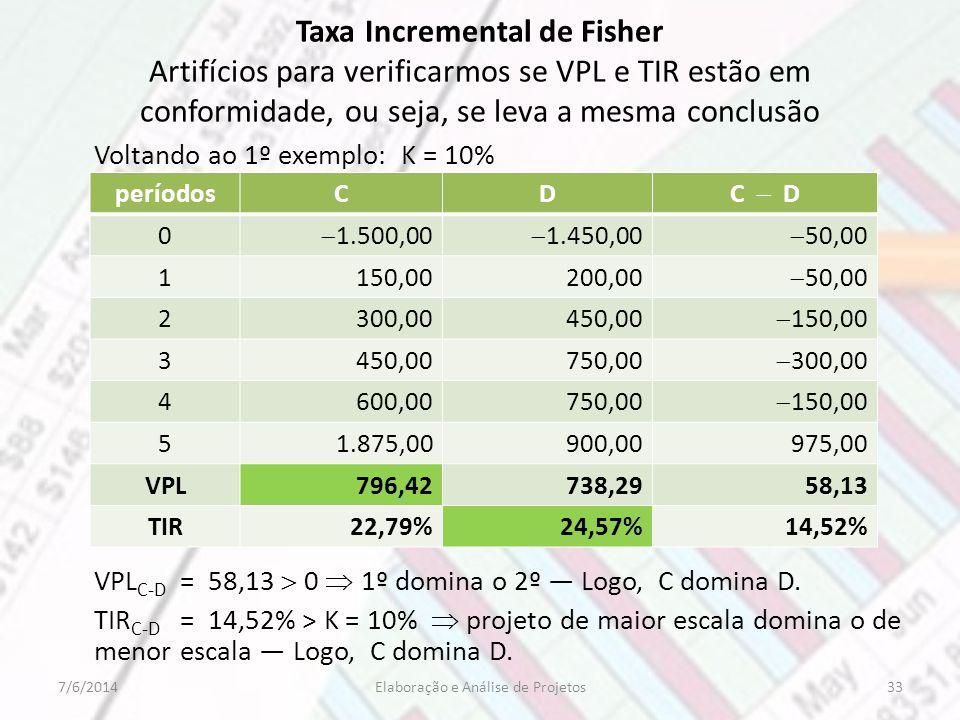 Taxa Incremental de Fisher Artifícios para verificarmos se VPL e TIR estão em conformidade, ou seja, se leva a mesma conclusão Voltando ao 1º exemplo: