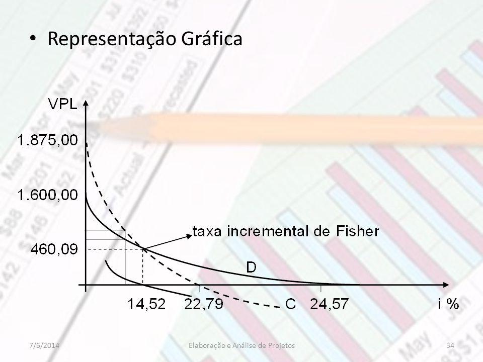 Representação Gráfica 347/6/2014Elaboração e Análise de Projetos
