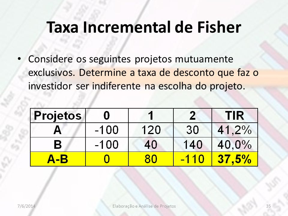 Taxa Incremental de Fisher Considere os seguintes projetos mutuamente exclusivos.