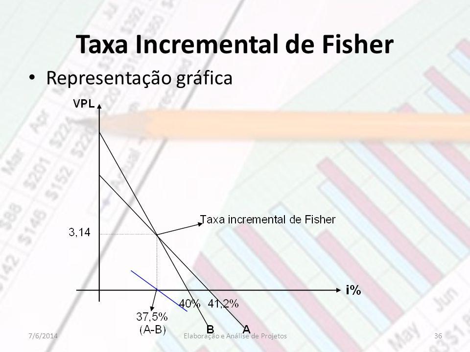 Taxa Incremental de Fisher Representação gráfica 367/6/2014Elaboração e Análise de Projetos