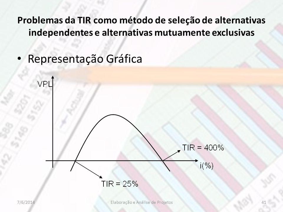 Problemas da TIR como método de seleção de alternativas independentes e alternativas mutuamente exclusivas Representação Gráfica 417/6/2014Elaboração