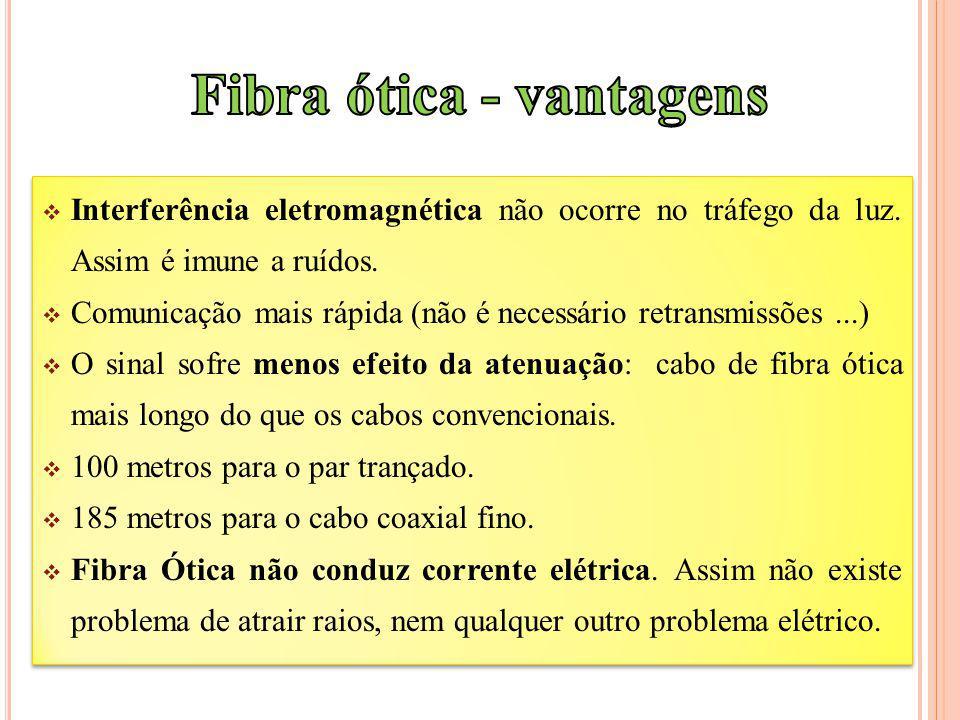 Interferência eletromagnética não ocorre no tráfego da luz. Assim é imune a ruídos. Comunicação mais rápida (não é necessário retransmissões...) O sin