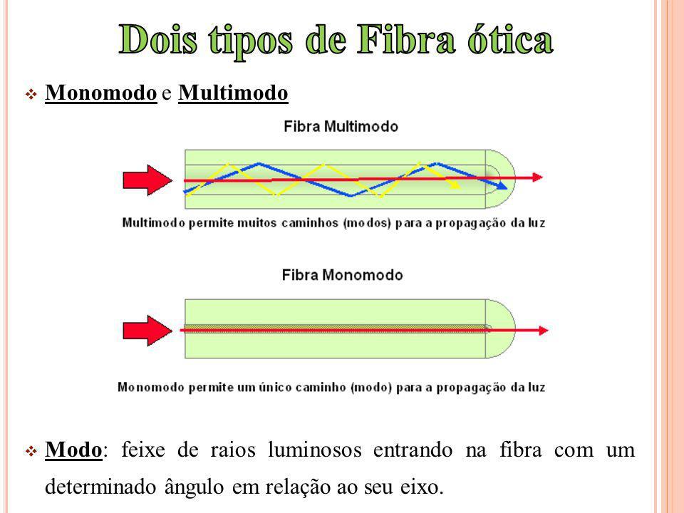 Monomodo e Multimodo Modo: feixe de raios luminosos entrando na fibra com um determinado ângulo em relação ao seu eixo.
