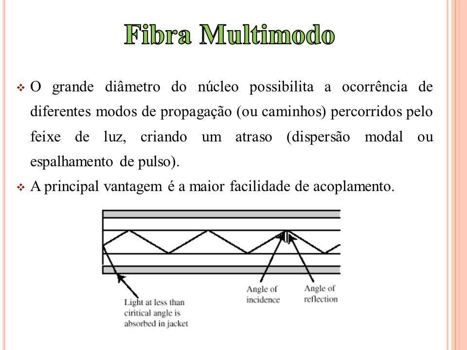 O grande diâmetro do núcleo possibilita a ocorrência de diferentes modos de propagação (ou caminhos) percorridos pelo feixe de luz, criando um atraso (dispersão modal ou espalhamento de pulso).