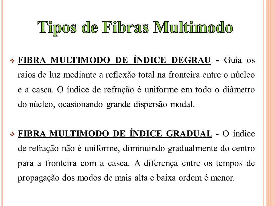 FIBRA MULTIMODO DE ÍNDICE DEGRAU - Guia os raios de luz mediante a reflexão total na fronteira entre o núcleo e a casca. O índice de refração é unifor