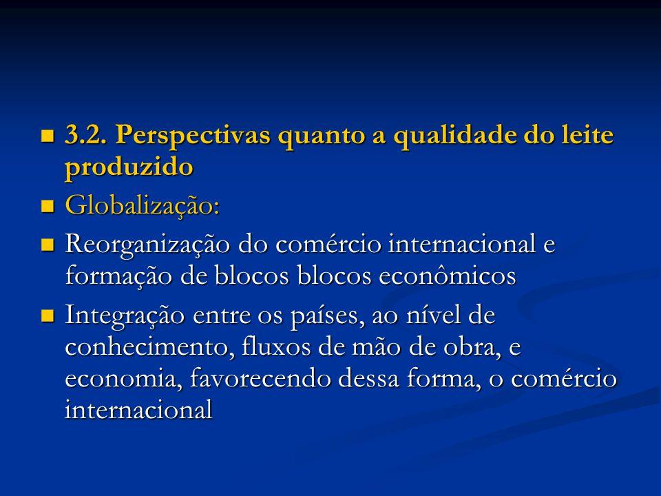 3.2. Perspectivas quanto a qualidade do leite produzido 3.2. Perspectivas quanto a qualidade do leite produzido Globalização: Globalização: Reorganiza