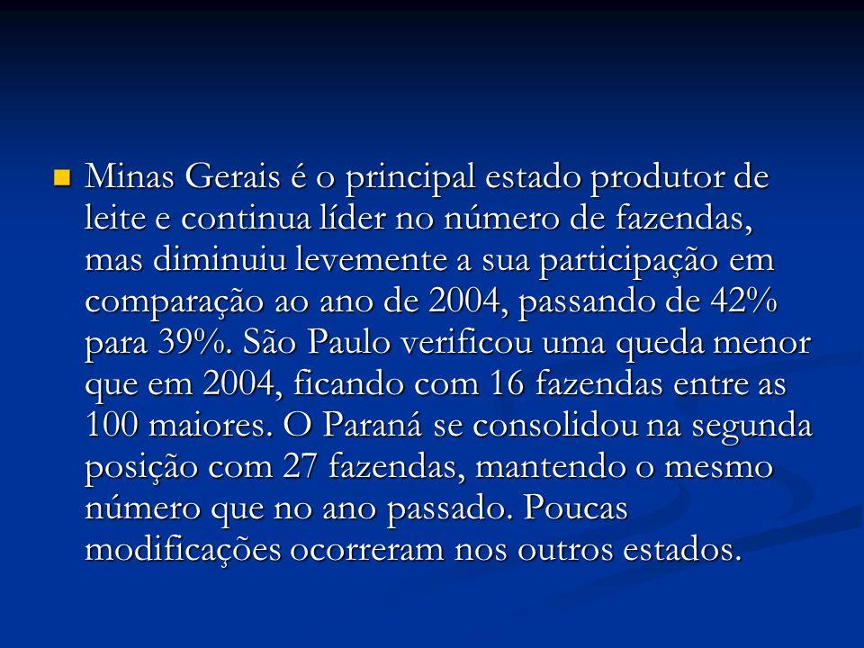 Minas Gerais é o principal estado produtor de leite e continua líder no número de fazendas, mas diminuiu levemente a sua participação em comparação ao