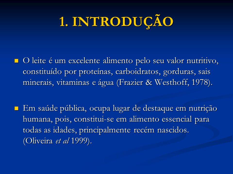 1. INTRODUÇÃO O leite é um excelente alimento pelo seu valor nutritivo, constituído por proteínas, carboidratos, gorduras, sais minerais, vitaminas e