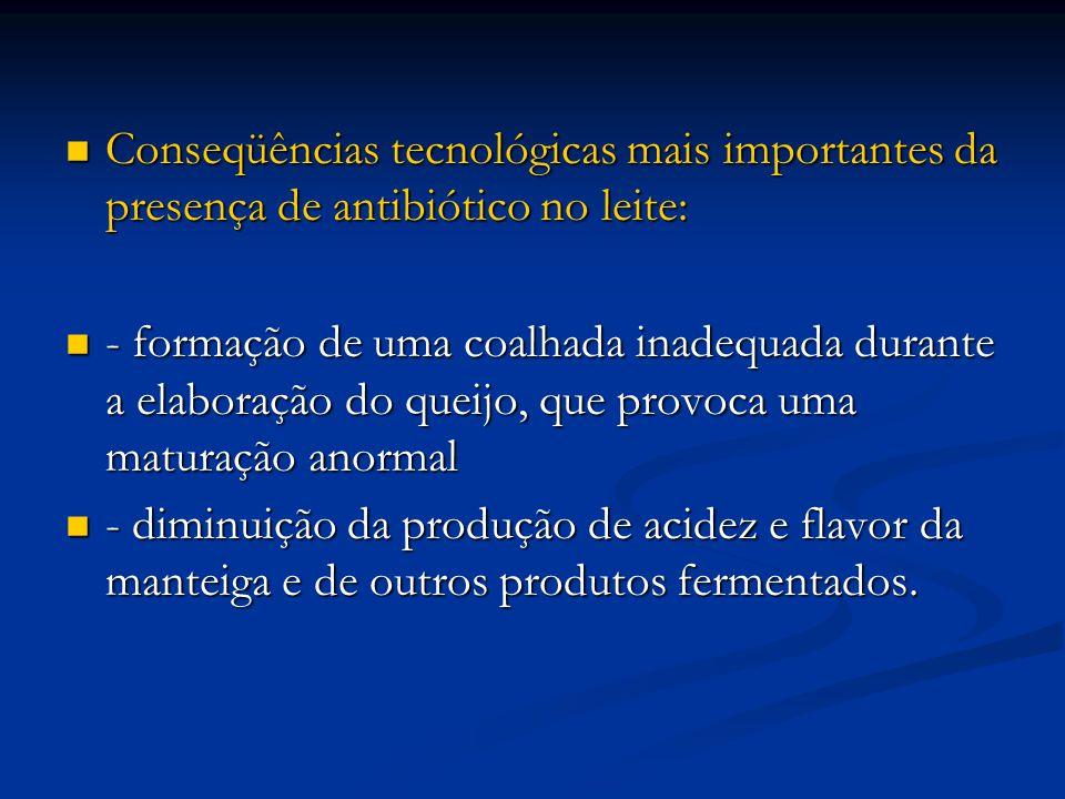 Conseqüências tecnológicas mais importantes da presença de antibiótico no leite: Conseqüências tecnológicas mais importantes da presença de antibiótic