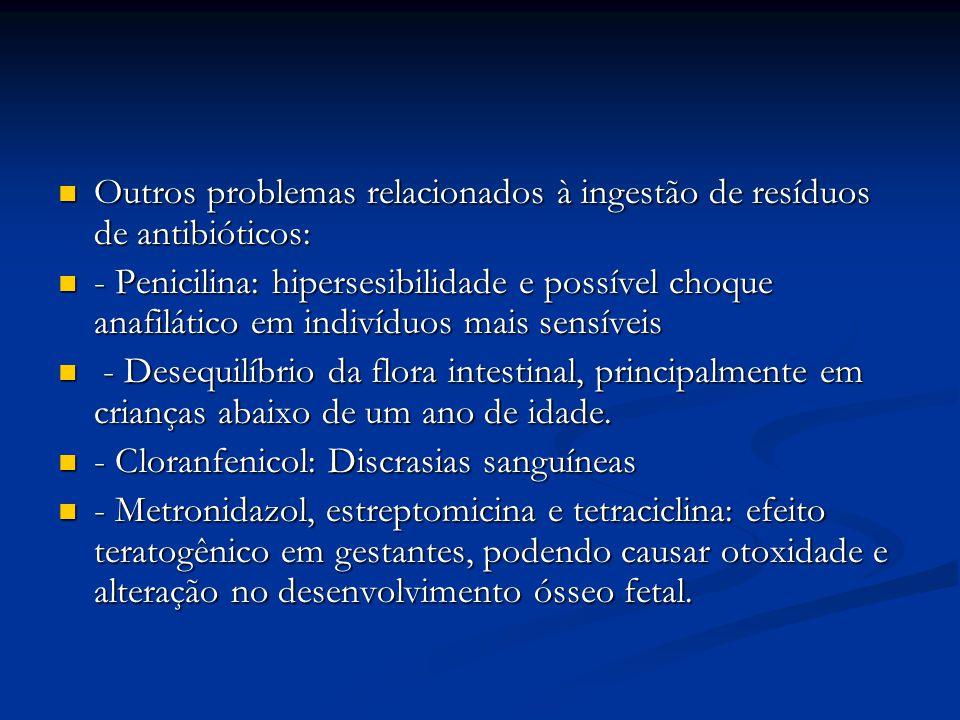 Outros problemas relacionados à ingestão de resíduos de antibióticos: Outros problemas relacionados à ingestão de resíduos de antibióticos: - Penicili