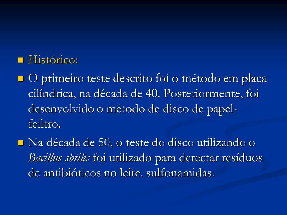 Histórico: Histórico: O primeiro teste descrito foi o método em placa cilíndrica, na década de 40. Posteriormente, foi desenvolvido o método de disco