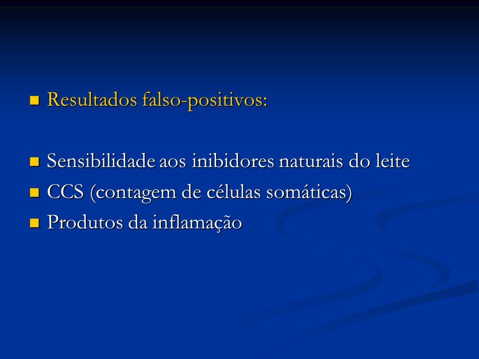 Resultados falso-positivos: Resultados falso-positivos: Sensibilidade aos inibidores naturais do leite Sensibilidade aos inibidores naturais do leite