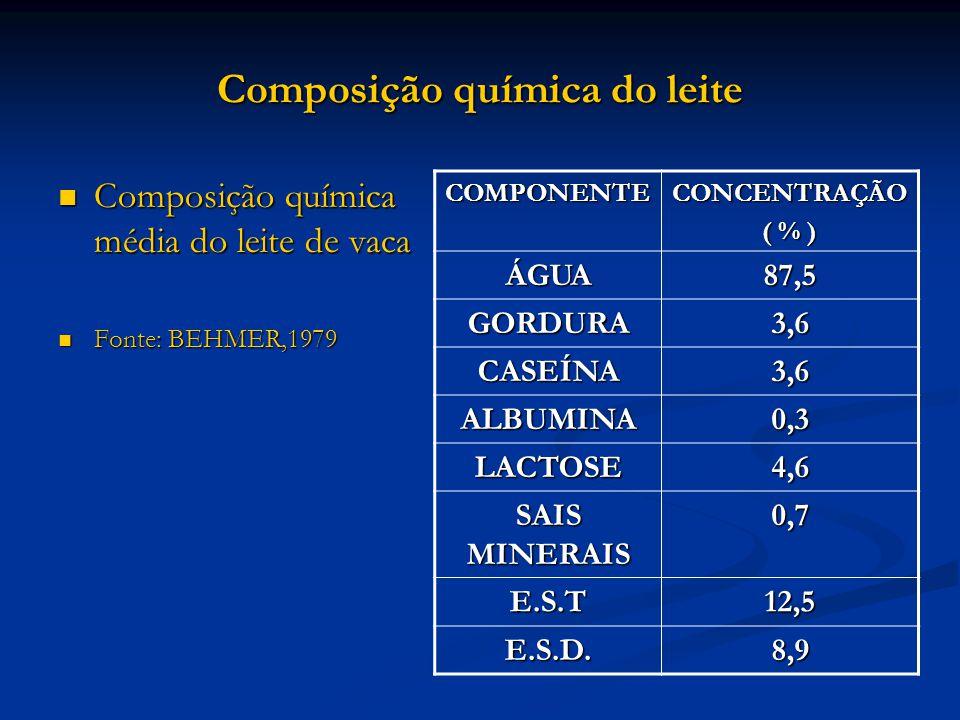 Composição química do leite Composição química média do leite de vaca Composição química média do leite de vaca Fonte: BEHMER,1979 Fonte: BEHMER,1979